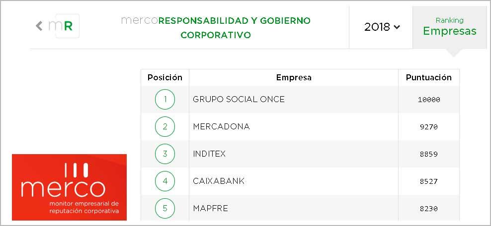 detalle del ranking Merco